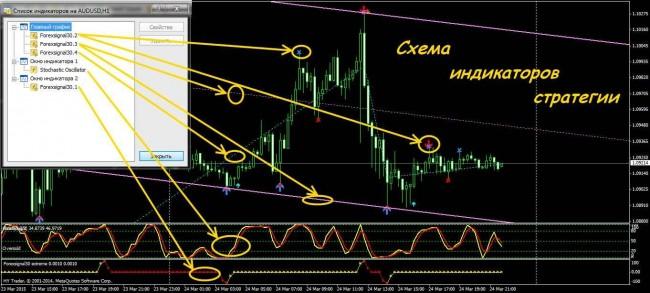 Forexsignal 30 extreme indicator