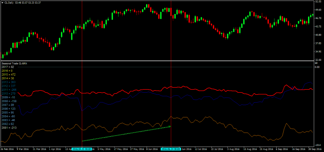 Seasonal spread-trading: we use CFD intelligently