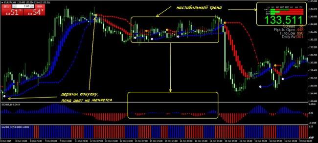 Indicator forex ss 2009