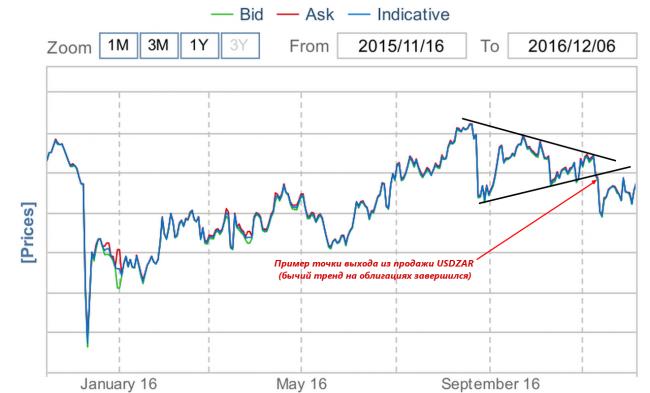 Рынок форекс сделки керри трейд и своп forex маржов