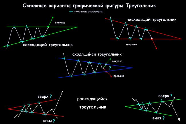 Форекс пробой треугольника gcm forex review