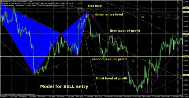 Forex indicator butterfly