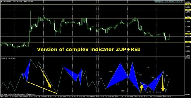 Zup indicator forex factory
