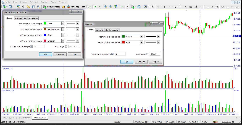 Market facilitation index forex