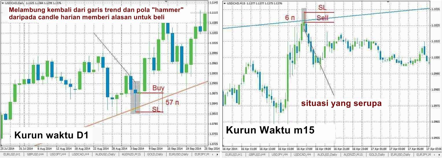 Pelajaran perdagangan forex untuk pemula