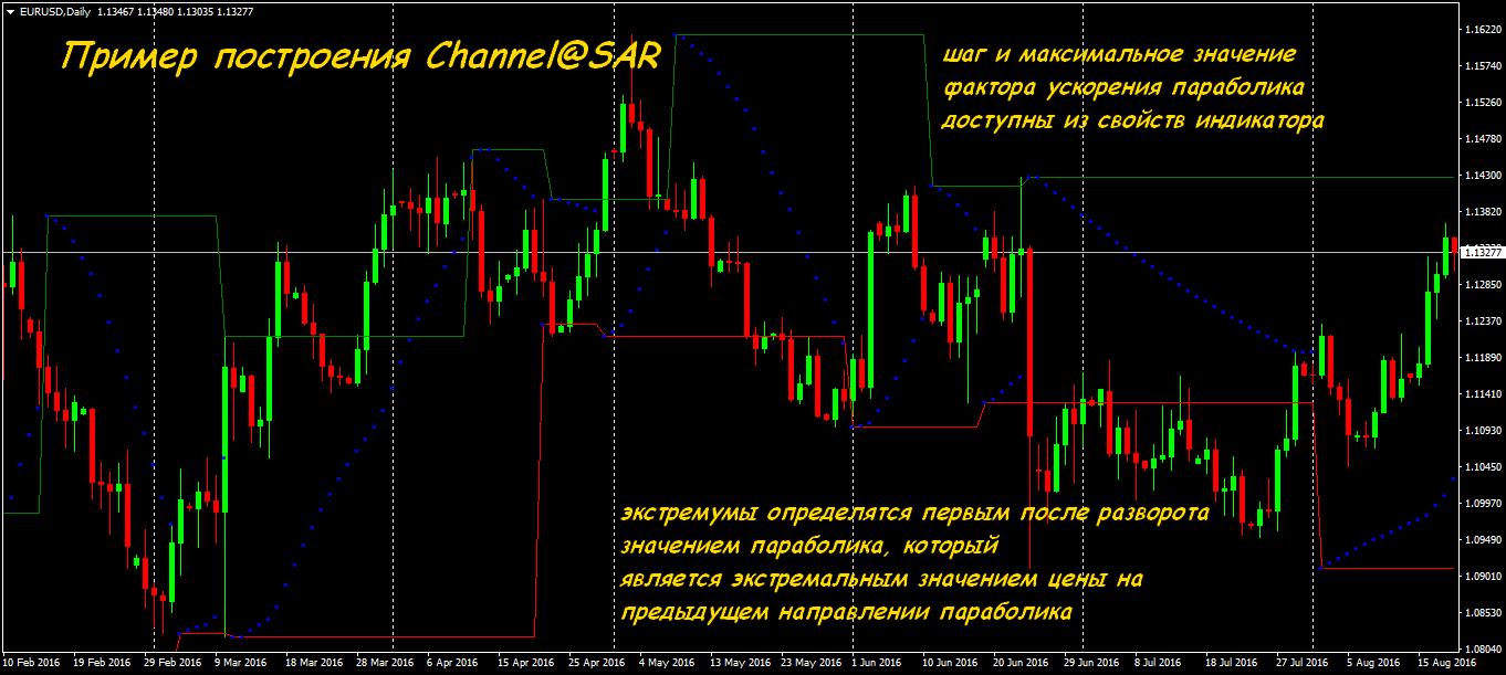 Независимая биржа сигналов форекс кварки криптовалюта