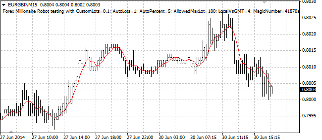 Paano sumali sa forex trading