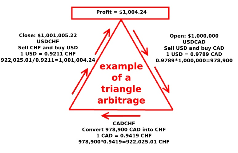 Arbitrage between forex brokers