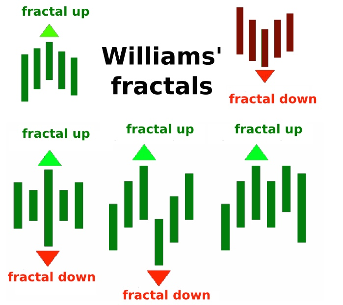 5 point decimal trading system