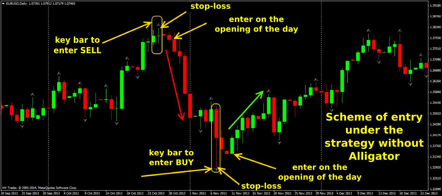 Entry signals day trading