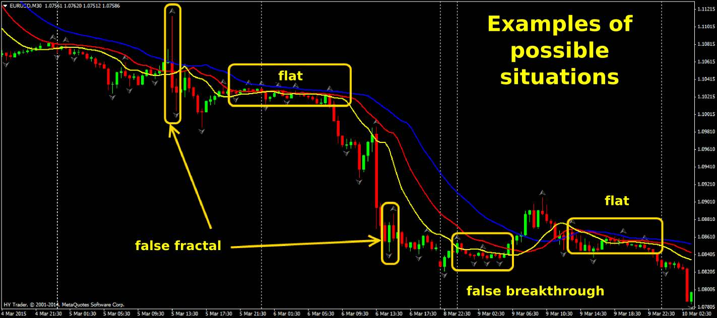 How accurate are fractals in forex trading