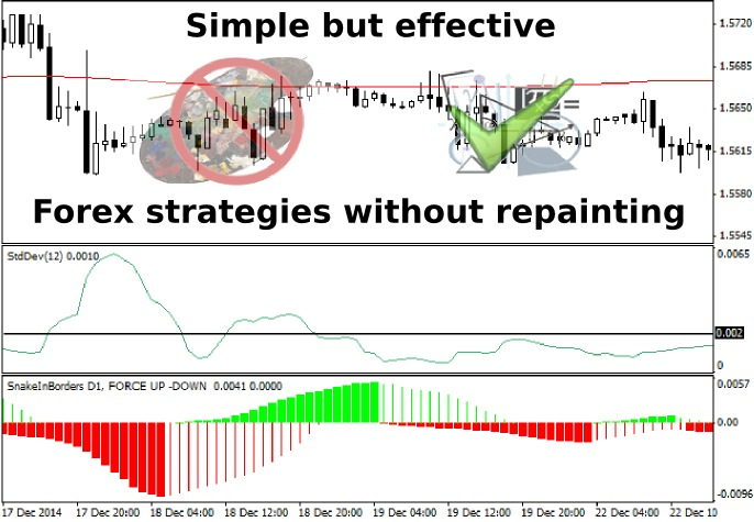 Simple But Effective Forex Strategies Without Repainting