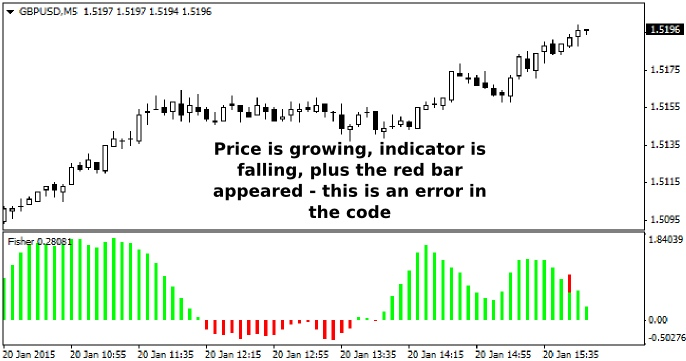 Forex fisher indicator repaint