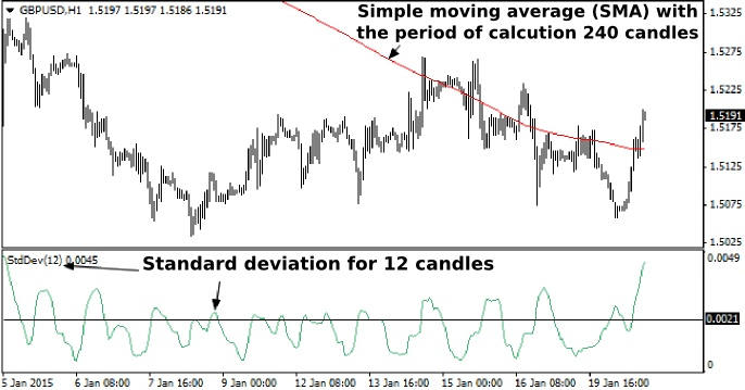 Simple effective forex strategies