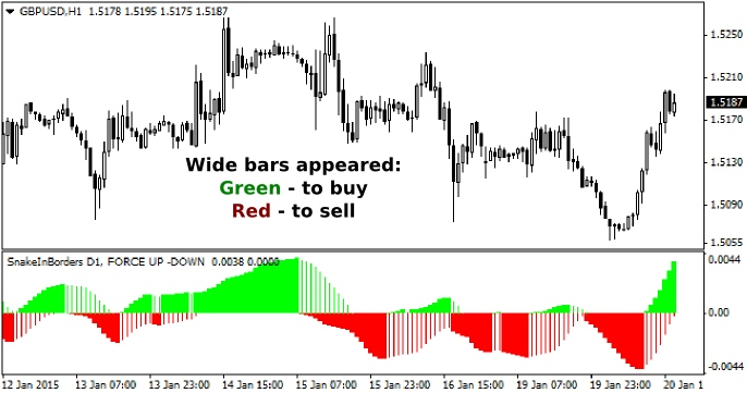 Forex strategies without using indicators