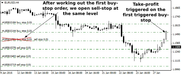 Forex buy stop example