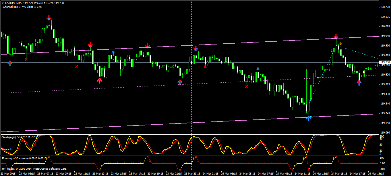 forex equidistant channel indicator forex terbaik
