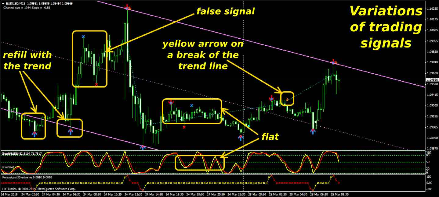 Forex scalping signal