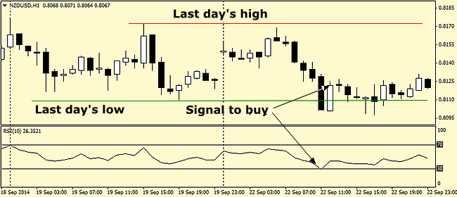 Basis trading strategies