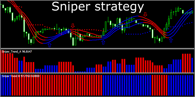 Blended model strategy forex