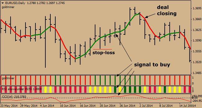 Traffic light forex trading system