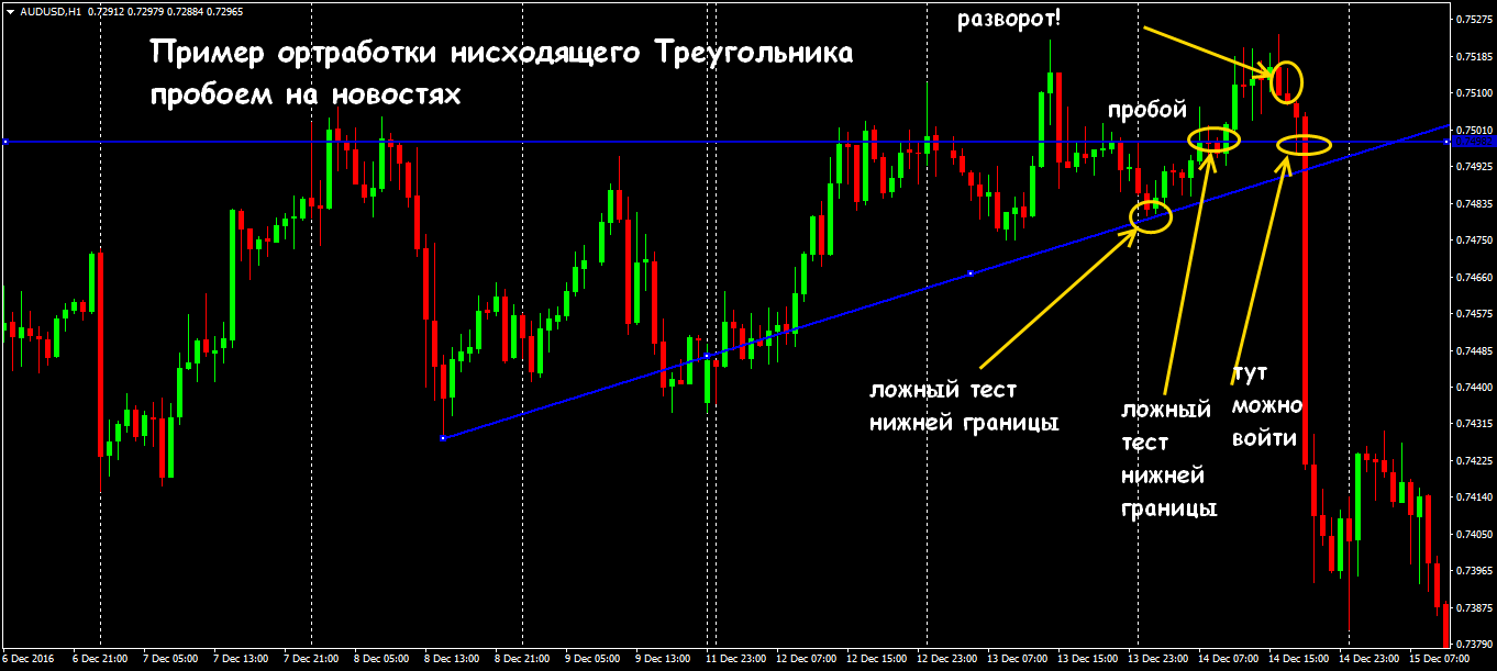 форекс наклонный треугольник схема