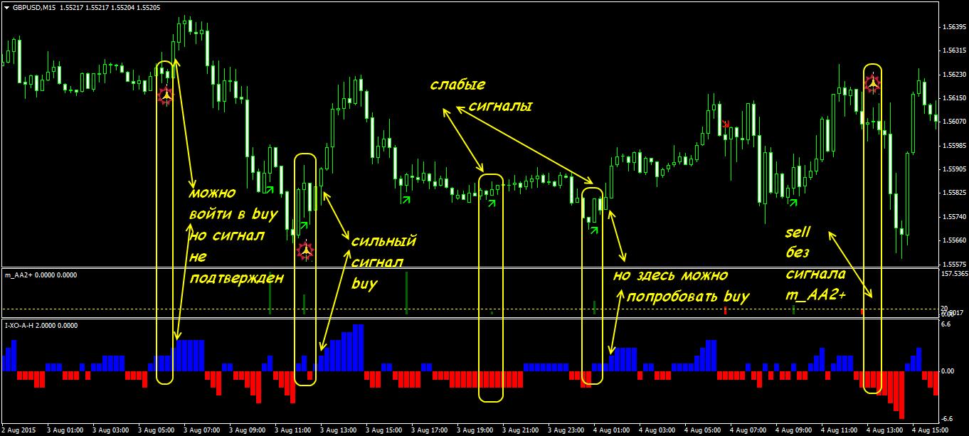 I-xo-a-h индикатор форекс торговые стратегии forex new indicators