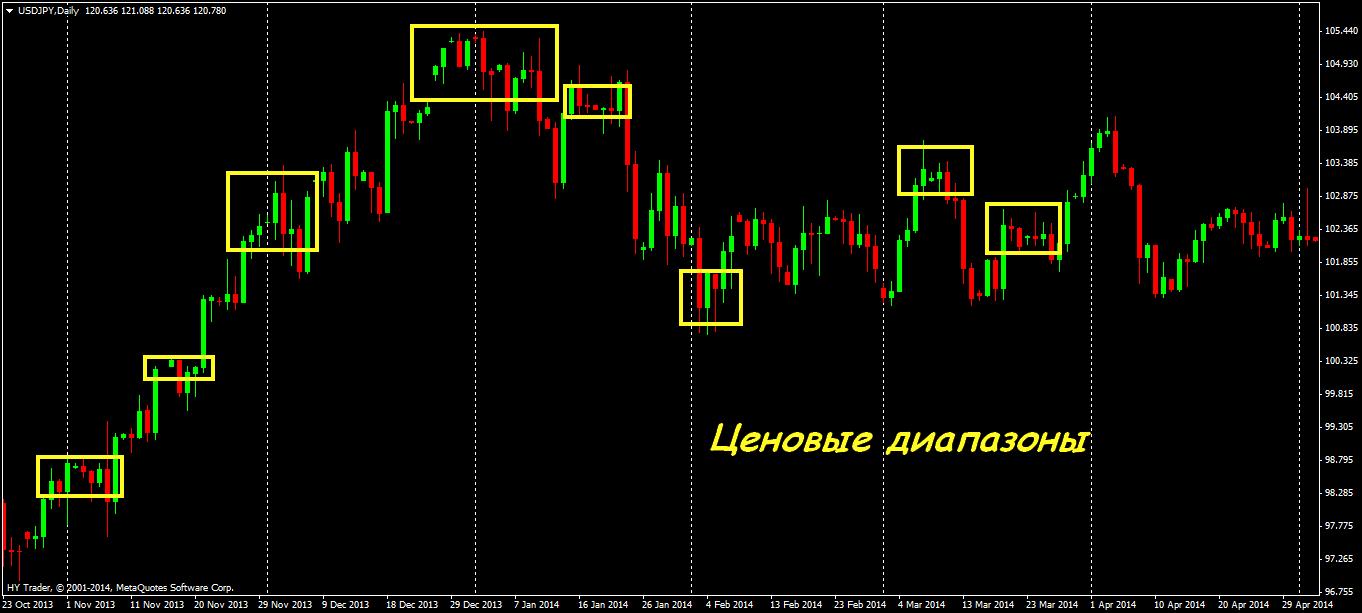 Какими индикаторами пользоваться на откатах и на хаосе рынке форекс торговля на форекс