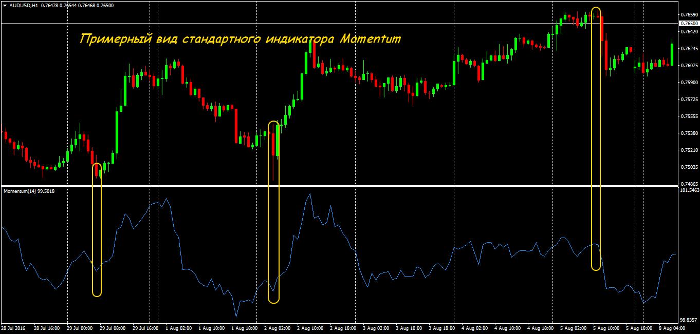 Forex сигнал резкое изменение цены статистика посещений masterforex-v