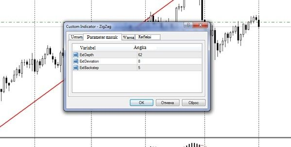 Sistem perdagangan indikator crossover web