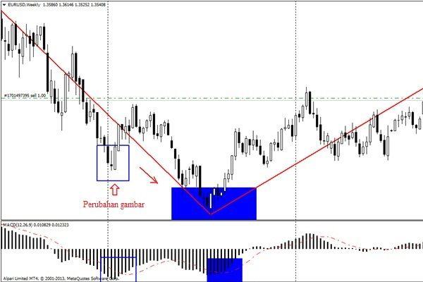 Indikator forex zigzag